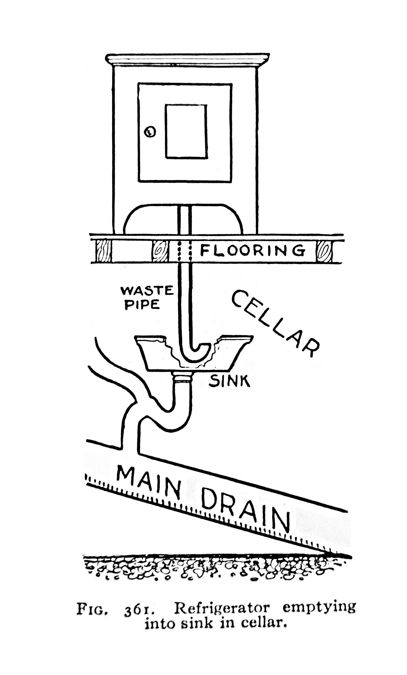 Refrigerator emptying into sink in cellar